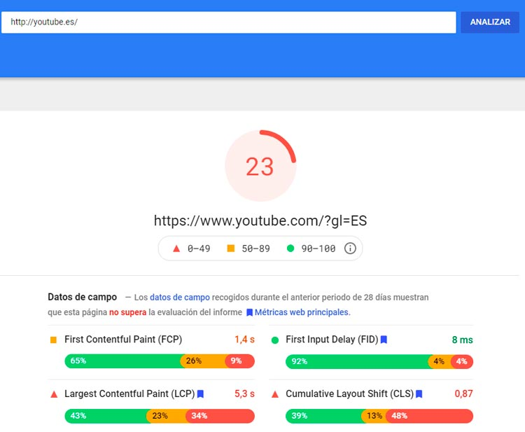 google pagespeed youtube